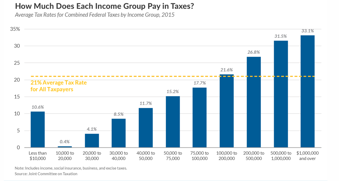 How Much Do People Pay in Taxes