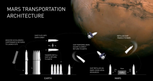 Mars transportation architecture