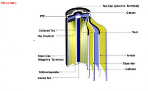 How a battery works in Electric Car