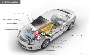 how electric cars work diagram