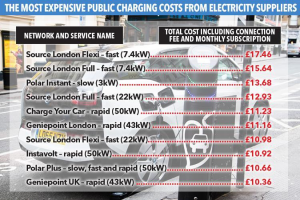 Hidden Costs of Owning an Electric Car
