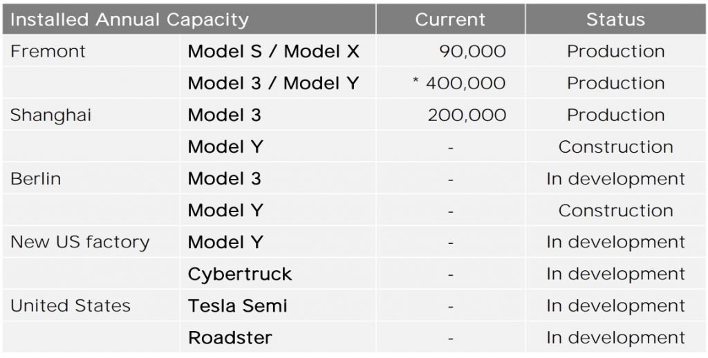Tesla's updated its production site chart