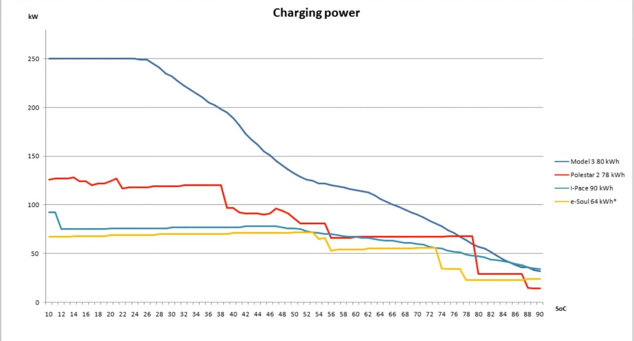 Polestar 2, Model 3, I-Pace and e-Soul charging power
