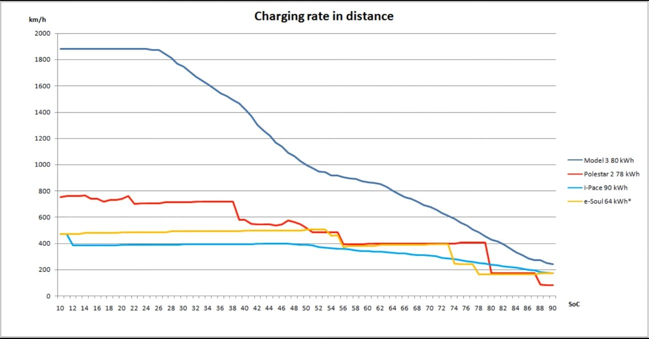 Polestar 2, Model 3, I-Pace and e-Soul charging for distance