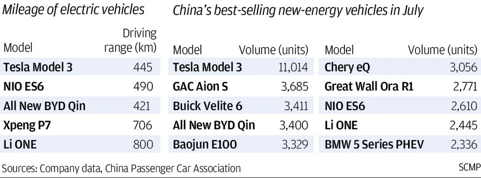 China best selling new energy vehicles in July