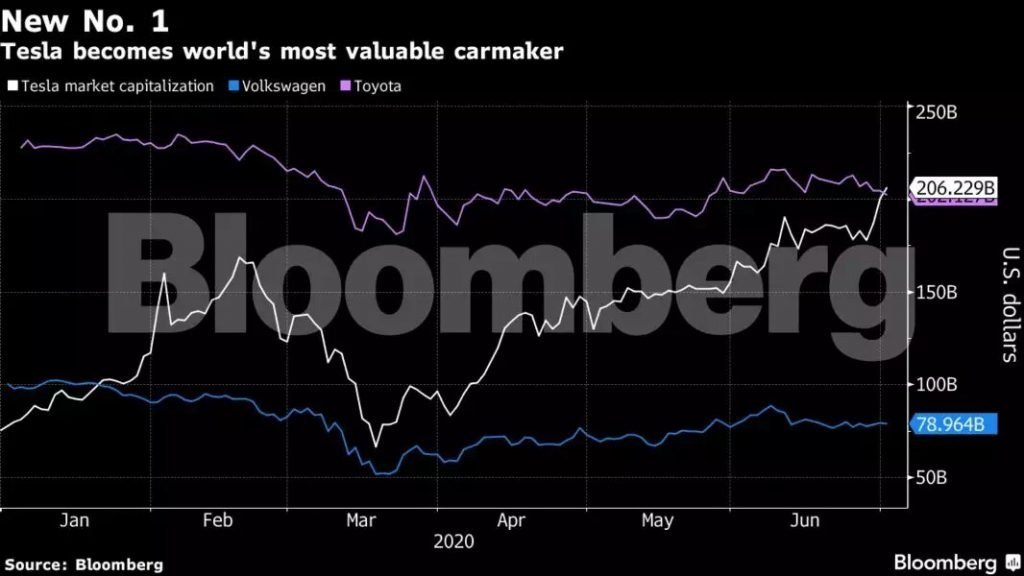 Bloomberg Most Valuable Carmaker